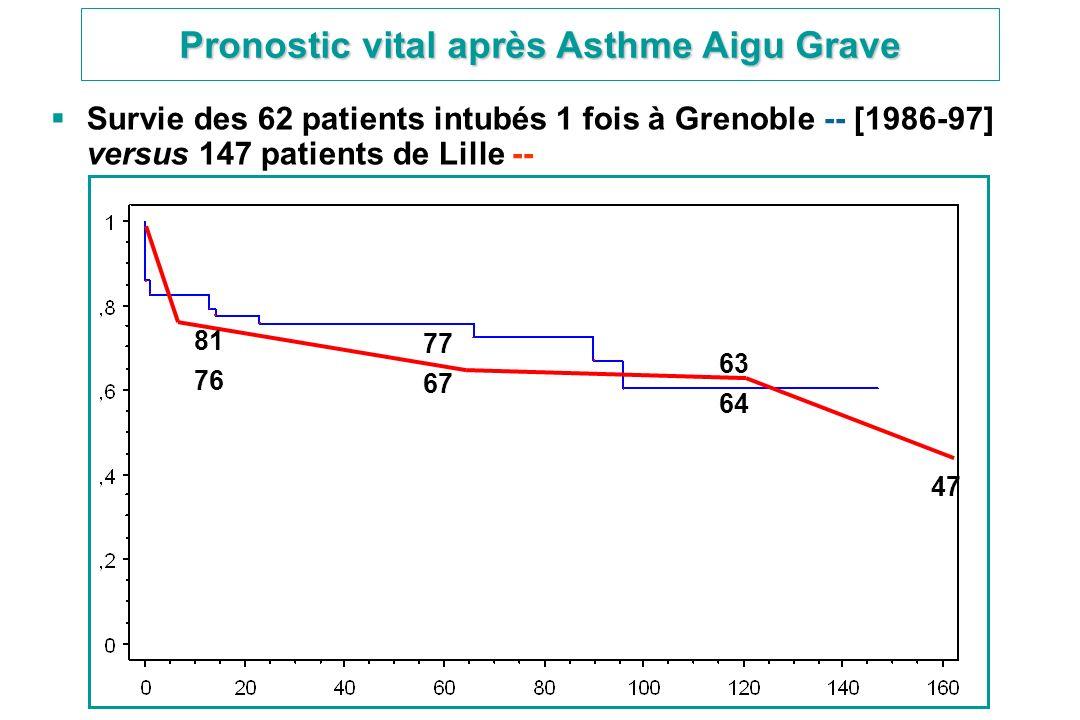 Survie des 62 patients intubés 1 fois à Grenoble -- [1986-97] versus 147 patients de Lille -- 81 76 77 67 63 64 47 Pronostic vital après Asthme Aigu G