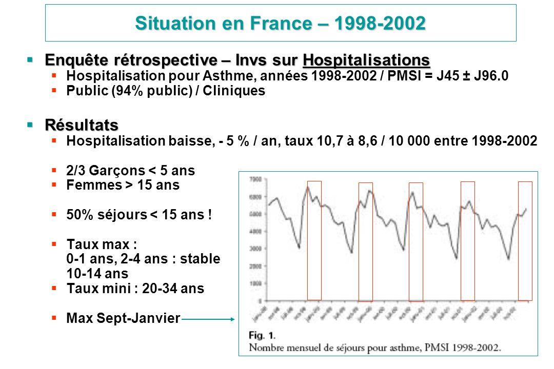 Situation en France – 1998-2002 Enquête rétrospective – Invs sur Hospitalisations Enquête rétrospective – Invs sur Hospitalisations Hospitalisation po