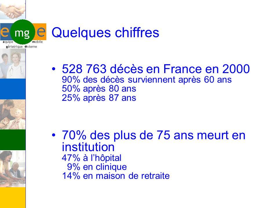 Quelques chiffres 528 763 décès en France en 2000 90% des décès surviennent après 60 ans 50% après 80 ans 25% après 87 ans 70% des plus de 75 ans meur