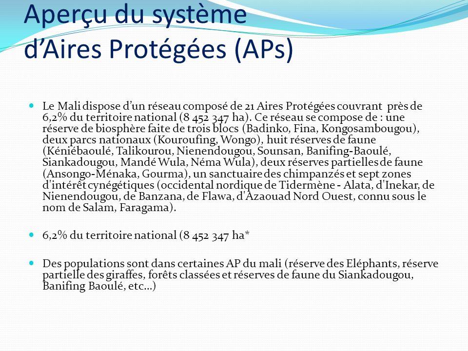 Aperçu du système dAires Protégées (APs) Le Mali dispose dun réseau composé de 21 Aires Protégées couvrant près de 6,2% du territoire national (8 452 347 ha).