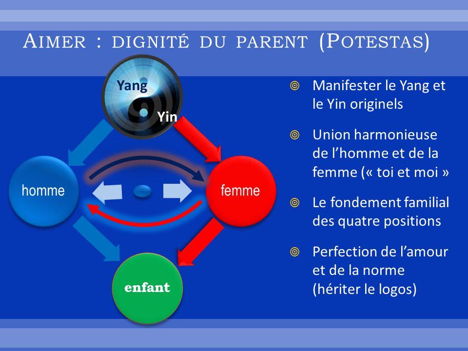 A IMER : DIGNITÉ DU PARENT (P OTESTAS ) femme enfant homme Manifester le Yang et le Yin originels Union harmonieuse de lhomme et de la femme (« toi et moi » Le fondement familial des quatre positions Perfection de lamour et de la norme (hériter le logos) Yang Yin