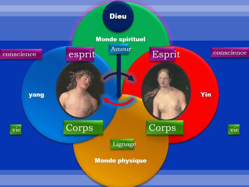 Monde spirituel Yin Monde physique yang Corps esprit Esprit Dieu Amour Lignage conscience vie