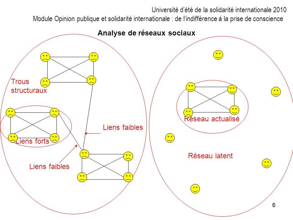 6 Liens forts Liens faibles Trous structuraux Liens faibles Réseau actualisé Réseau latent Analyse de réseaux sociaux