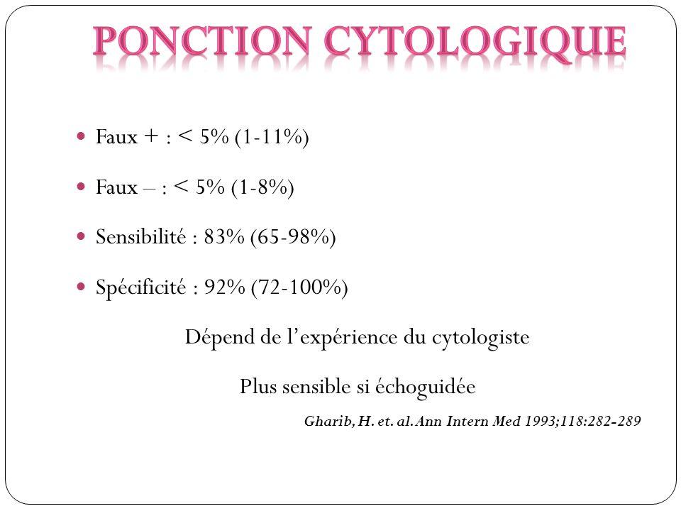 Faux + : < 5% (1-11%) Faux – : < 5% (1-8%) Sensibilité : 83% (65-98%) Spécificité : 92% (72-100%) Dépend de lexpérience du cytologiste Plus sensible s