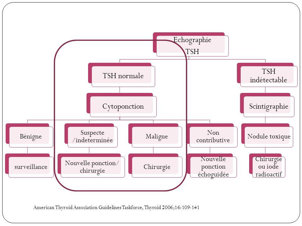 American Thyroid Association Guidelines Taskforce, Thyroid 2006;16:109-141 Echographie TSH TSH normaleCytoponction Bénignesurveillance Suspecte /indet