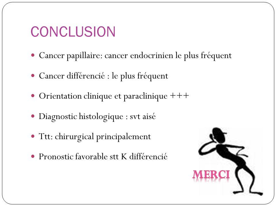 CONCLUSION Cancer papillaire: cancer endocrinien le plus fréquent Cancer différencié : le plus fréquent Orientation clinique et paraclinique +++ Diagn