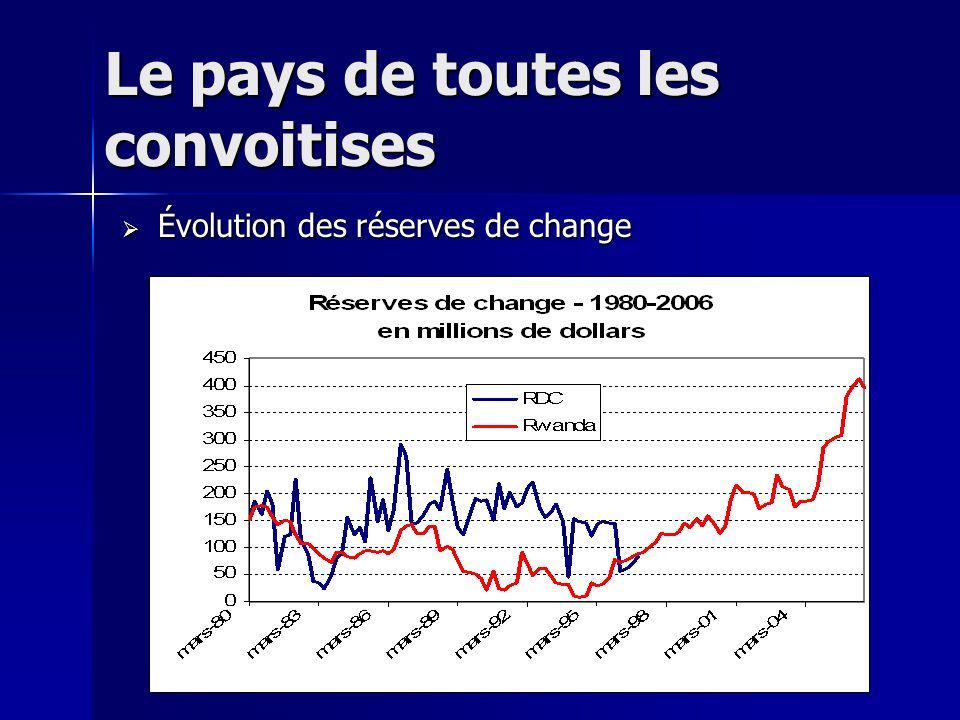 Le pays de toutes les convoitises Évolution des réserves de change Évolution des réserves de change