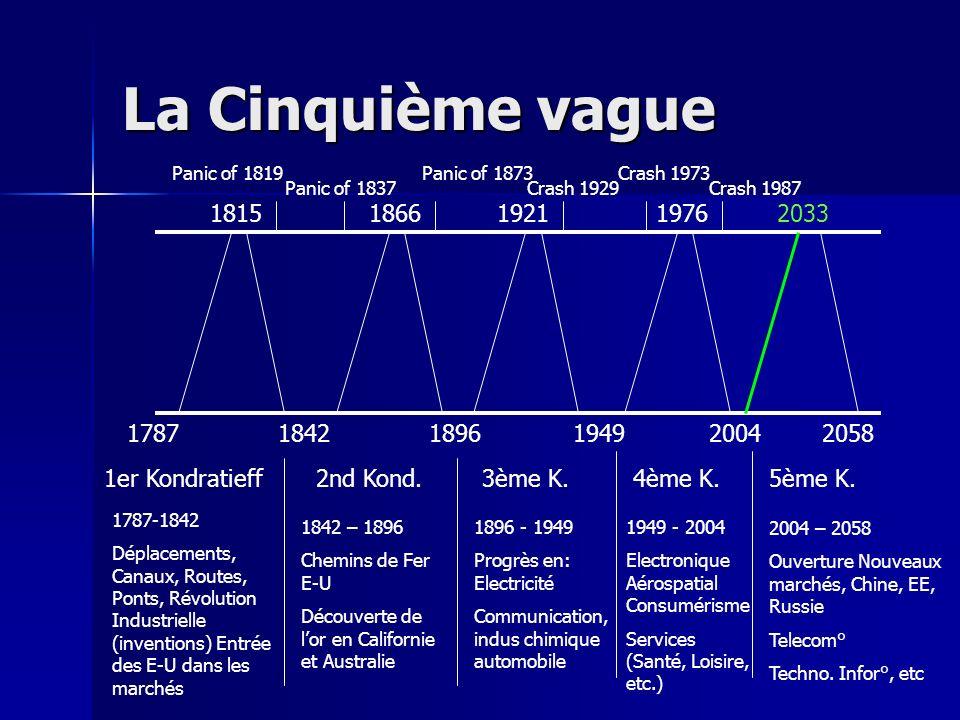 La Cinquième vague 18151866192119762033 178718421896194920042058 Panic of 1819 Panic of 1837 Panic of 1873 Crash 1929 Crash 1973 Crash 1987 1er Kondra