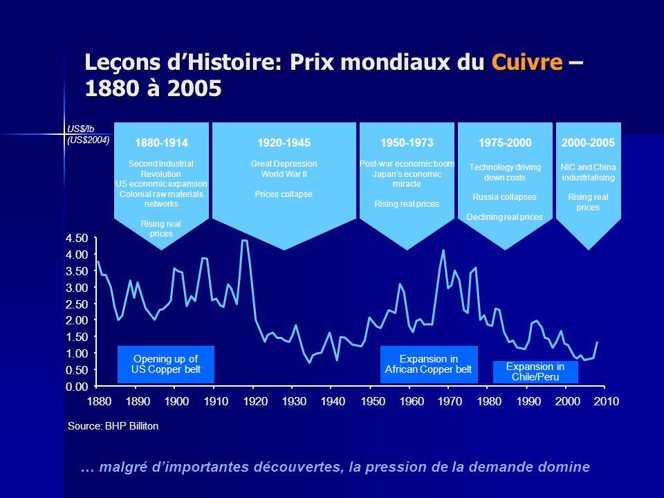 Leçons dHistoire: Prix mondiaux du Cuivre – 1880 à 2005 … malgré dimportantes découvertes, la pression de la demande domine Source: BHP Billiton 1880-
