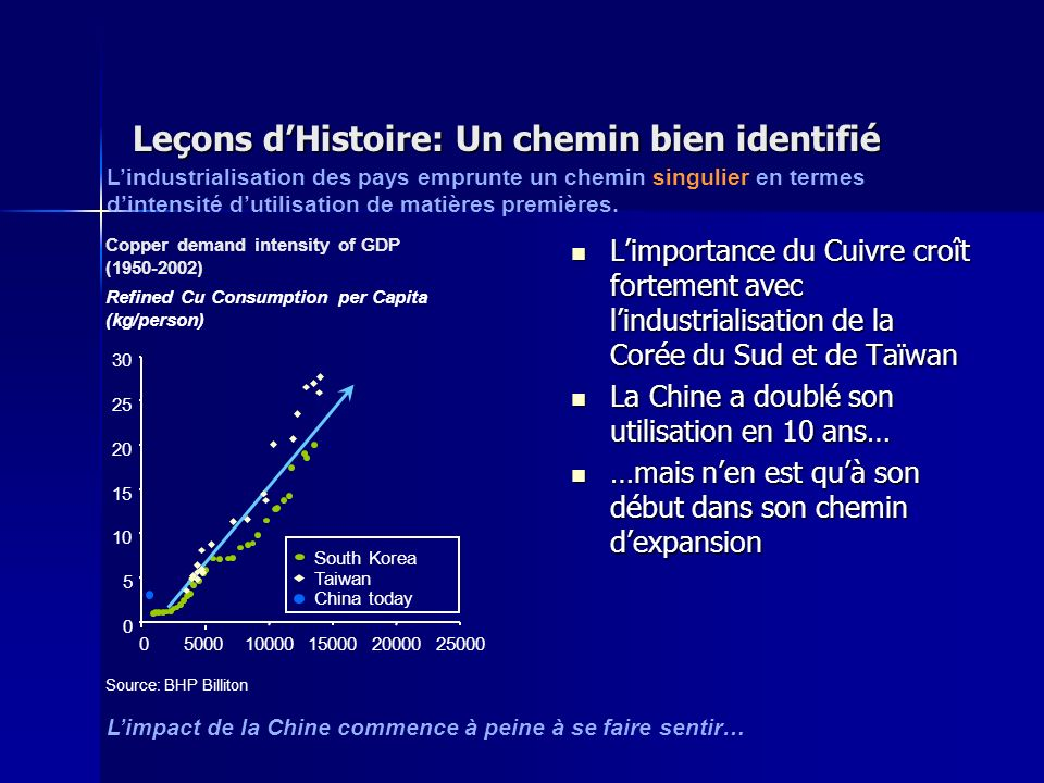 Leçons dHistoire: Un chemin bien identifié Limportance du Cuivre croît fortement avec lindustrialisation de la Corée du Sud et de Taïwan Limportance d