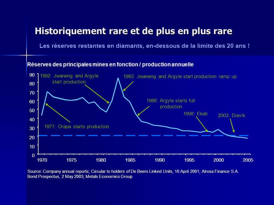 Réserves des principales mines en fonction / production annuelle Historiquement rare et de plus en plus rare Source: Company annual reports; Circular