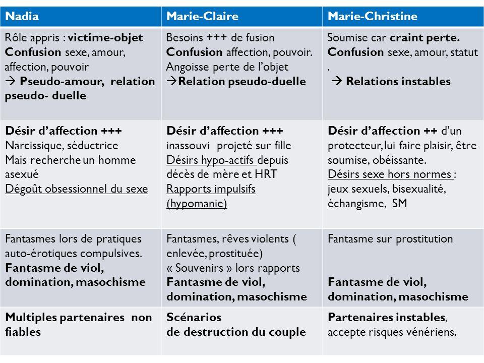 NadiaMarie-ClaireMarie-Christine Rôle appris : victime-objet Confusion sexe, amour, affection, pouvoir Pseudo-amour, relation pseudo- duelle Besoins +