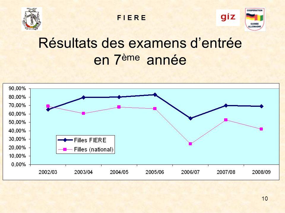 F I E R E 10 Résultats des examens dentrée en 7 ème année