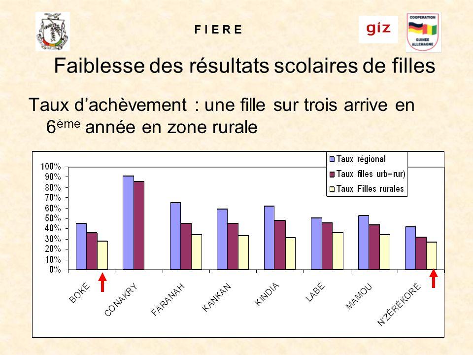 F I E R E 15 Faiblesse des résultats scolaires de filles Taux dachèvement : une fille sur trois arrive en 6 ème année en zone rurale