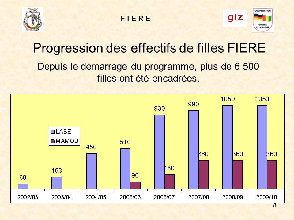 F I E R E 8 Progression des effectifs de filles FIERE Depuis le démarrage du programme, plus de 6 500 filles ont été encadrées.
