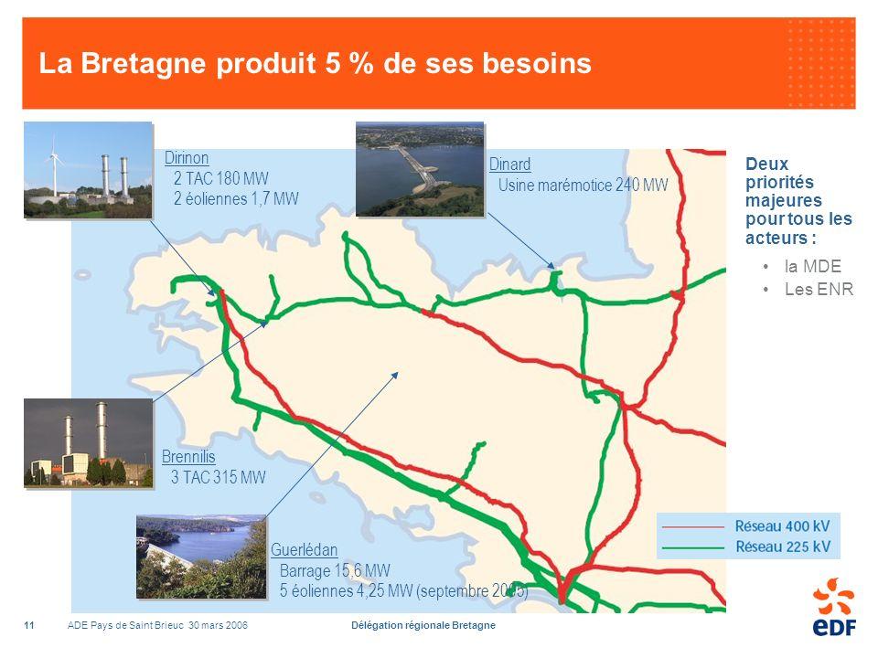 ADE Pays de Saint Brieuc 30 mars 2006Délégation régionale Bretagne11 La Bretagne produit 5 % de ses besoins Deux priorités majeures pour tous les acteurs : la MDE Les ENR Brennilis 3 TAC 315 MW Dinard Usine marémotice 240 MW Dirinon 2 TAC 180 MW 2 éoliennes 1,7 MW Guerlédan Barrage 15,6 MW 5 éoliennes 4,25 MW (septembre 2005)