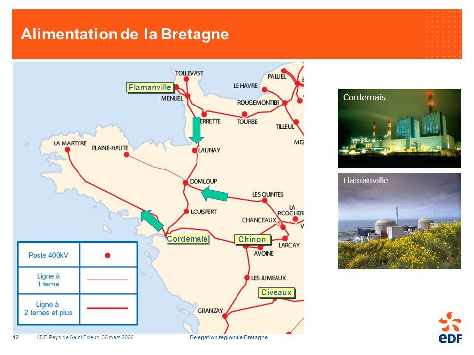 ADE Pays de Saint Brieuc 30 mars 2006Délégation régionale Bretagne12 Alimentation de la Bretagne Chinon Civeaux Cordemais Flamanville Cordemais