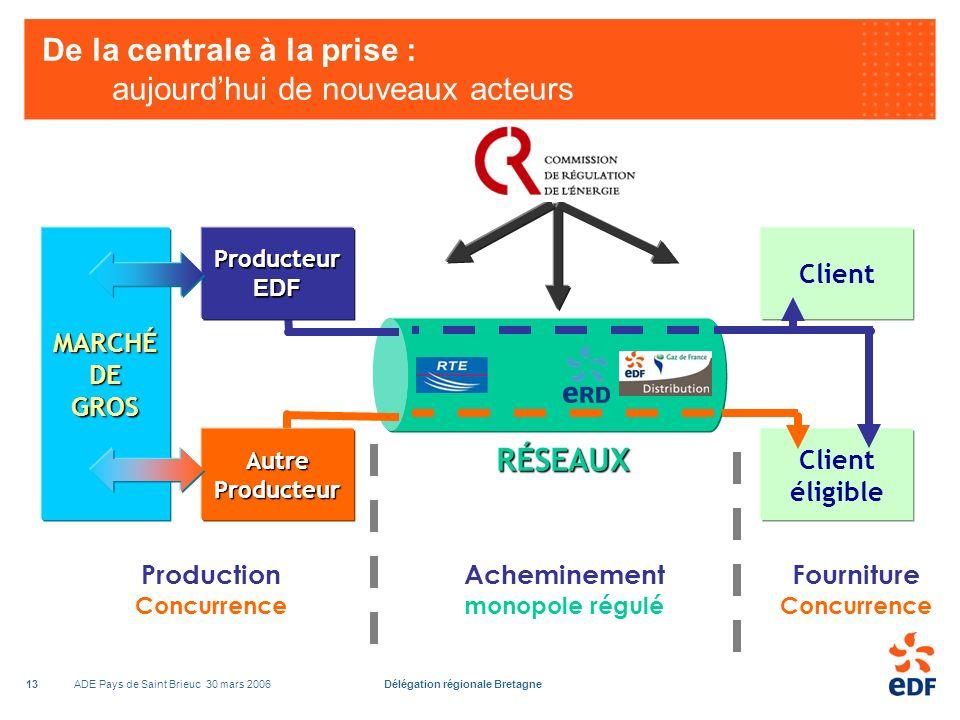 ADE Pays de Saint Brieuc 30 mars 2006Délégation régionale Bretagne13 De la centrale à la prise : aujourdhui de nouveaux acteurs Producteur EDF Autre Producteur Client Client éligible MARCHÉ DE GROS Acheminement monopole régulé Fourniture Concurrence Production Concurrence RÉSEAUX