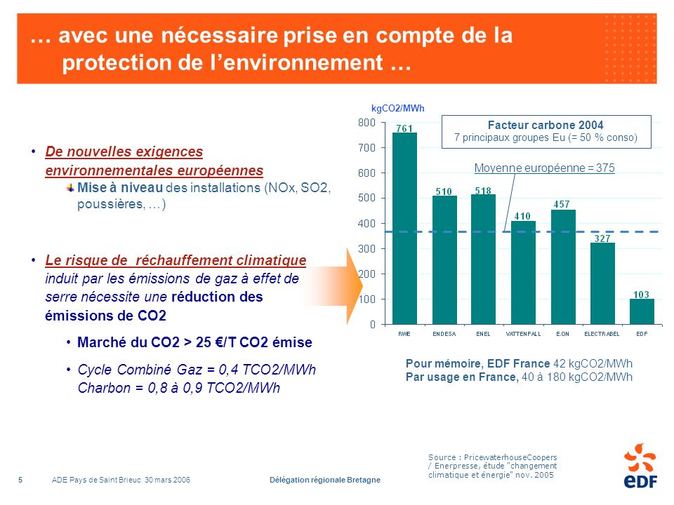 ADE Pays de Saint Brieuc 30 mars 2006Délégation régionale Bretagne5 … avec une nécessaire prise en compte de la protection de lenvironnement … Source : PricewaterhouseCoopers / Enerpresse, étude changement climatique et énergie nov.