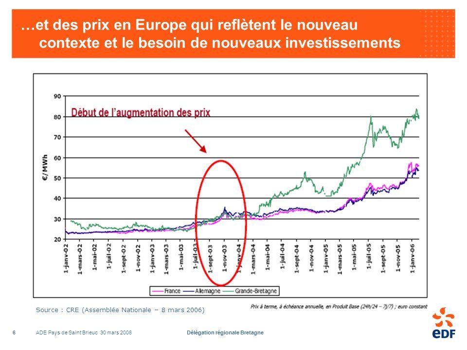 ADE Pays de Saint Brieuc 30 mars 2006Délégation régionale Bretagne6 …et des prix en Europe qui reflètent le nouveau contexte et le besoin de nouveaux investissements Source : CRE (Assemblée Nationale – 8 mars 2006)