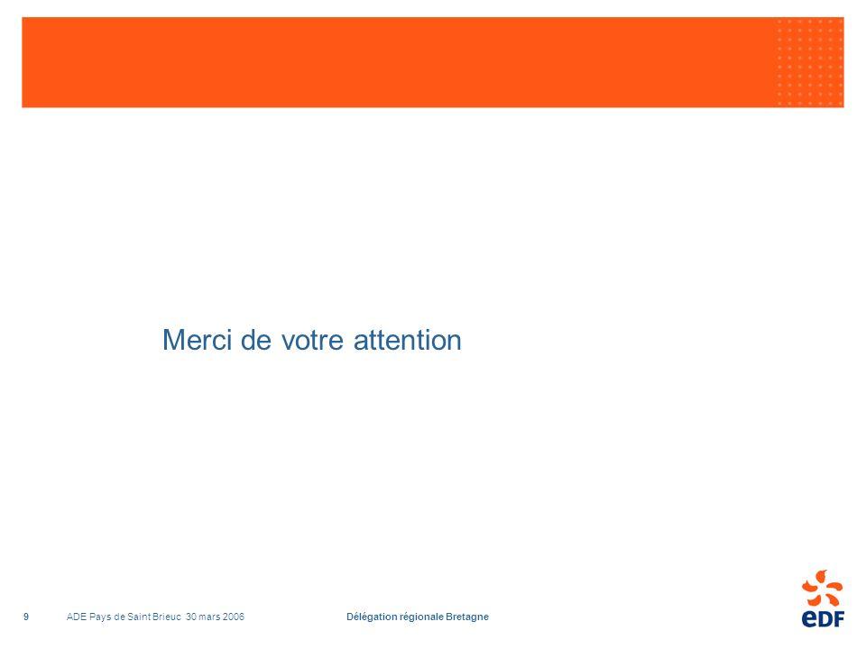 ADE Pays de Saint Brieuc 30 mars 2006Délégation régionale Bretagne10 Production délectricité en Bretagne GWh Productible éolien 2005 : 48 MW dt 6 EDF # 100 GWh Productible La Rance = 540 GWh 1 GWh = 1 million de kWh, 1 MW = 1000 kW Dirinon Total 2005 = 993 GWh