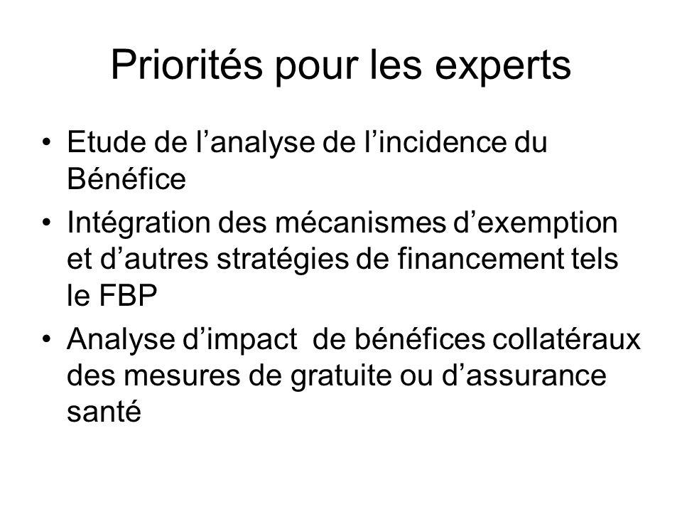 Priorités pour les experts Etude de lanalyse de lincidence du Bénéfice Intégration des mécanismes dexemption et dautres stratégies de financement tels le FBP Analyse dimpact de bénéfices collatéraux des mesures de gratuite ou dassurance santé