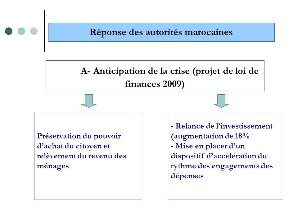 Préservation du pouvoir dachat du citoyen et relèvement du revenu des ménages Réponse des autorités marocaines A- Anticipation de la crise (projet de