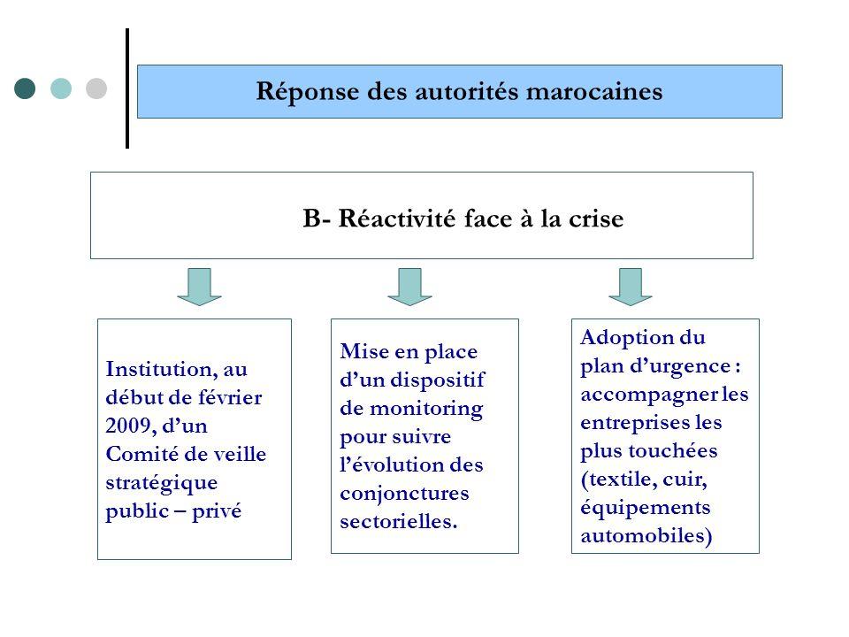 Institution, au début de février 2009, dun Comité de veille stratégique public – privé Réponse des autorités marocaines B- Réactivité face à la crise