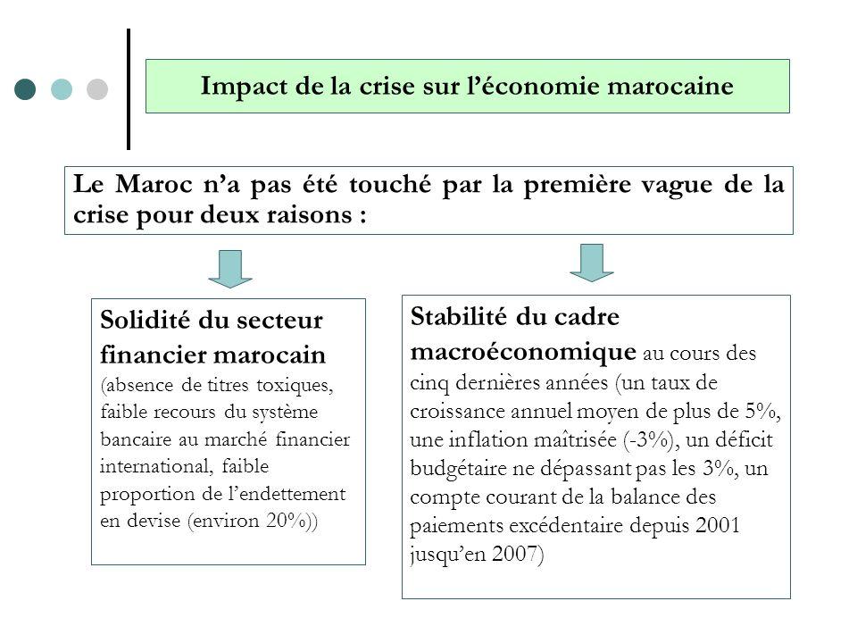 Le Maroc commence à être impacté par la crise à travers le canal réel à partir du 4 ème trimestre de 2008 : Les résultats du quatrième trimestre 2008 par rapport à la même période de 2007 montrent une évolution défavorable du secteur extérieur : - baisse des exportations (hors OCP) : 18,3% - baisse des recettes touristiques: 15,5% - baisse des transferts des MRE: 15% - baisse des investissements directs étrangers: 2,3 MM$ contre 2,8 MM$ en 2007 Compte tenu de ces évolutions, le compte courant de la balance des paiements a enregistré un déficit de 5,2% du PIB.