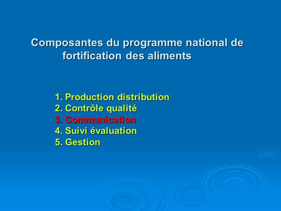 Composantes du programme national de fortification des aliments 1. Production distribution 2. Contrôle qualité 3. Communication 4. Suivi évaluation 5.
