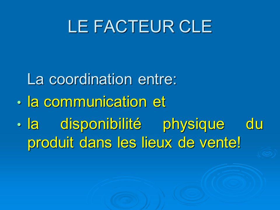 LE FACTEUR CLE La coordination entre: La coordination entre: la communication et la communication et la disponibilité physique du produit dans les lie
