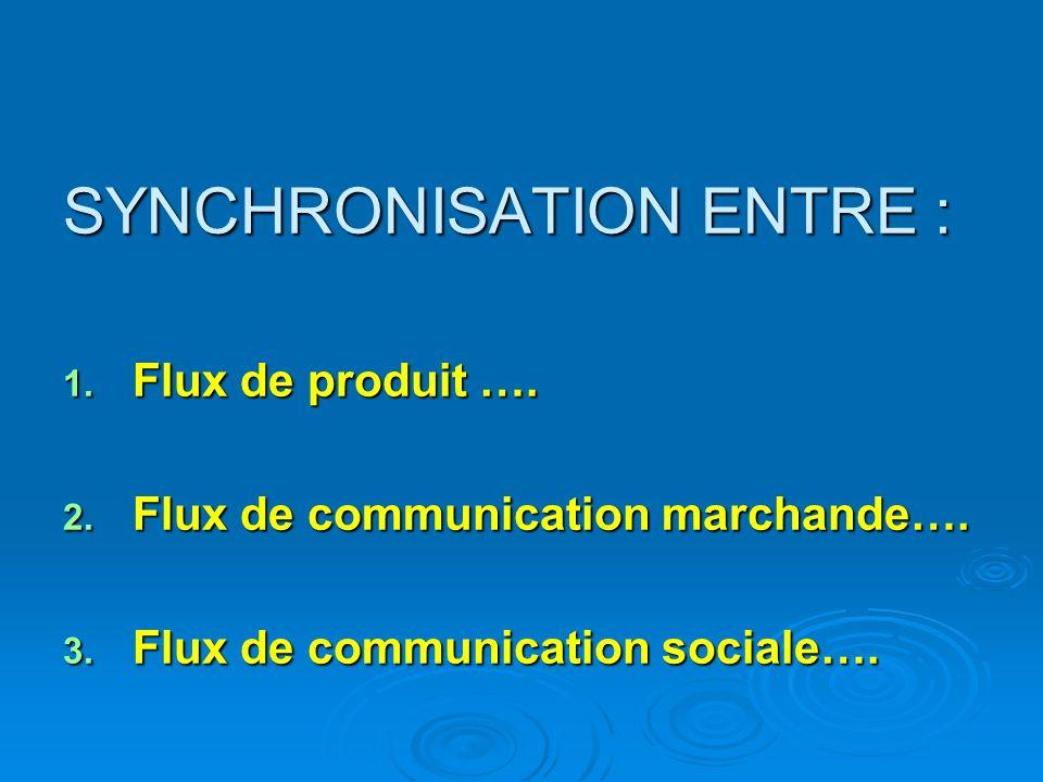 SYNCHRONISATION ENTRE : 1. Flux de produit …. 2. Flux de communication marchande…. 3. Flux de communication sociale….