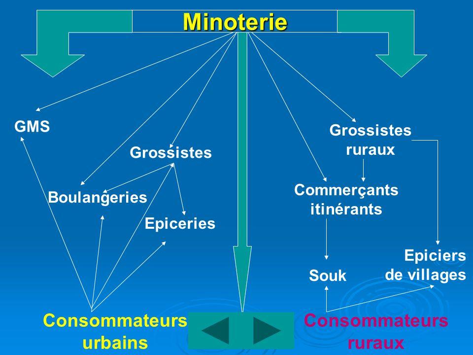 Minoterie GMS Grossistes ruraux Grossistes Boulangeries Epiceries Commerçants itinérants Souk Epiciers de villages Consommateurs urbains Consommateurs