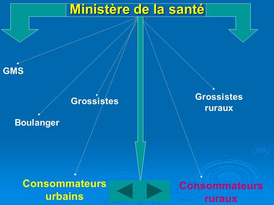Ministère de la santé GMS Grossistes ruraux Grossistes Boulanger Consommateurs urbains Consommateurs ruraux