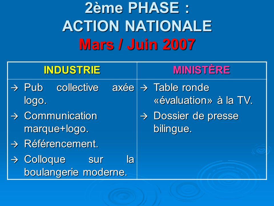 2ème PHASE : ACTION NATIONALE Mars / Juin 2007 INDUSTRIEMINISTÈRE Pub collective axée logo. Pub collective axée logo. Communication marque+logo. Commu