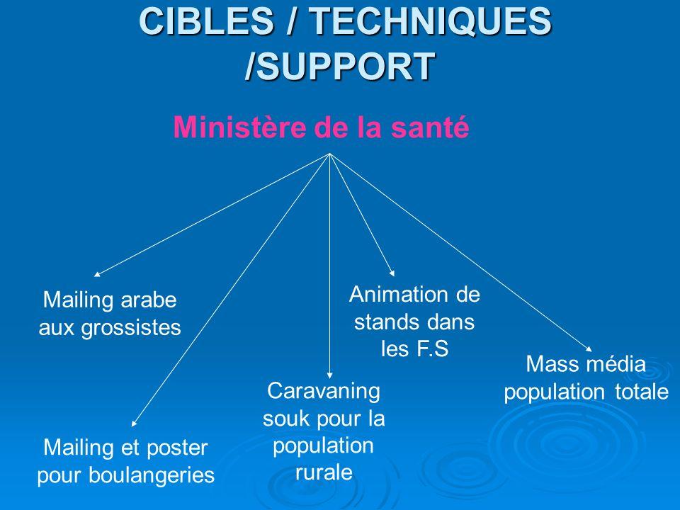 CIBLES / TECHNIQUES /SUPPORT CIBLES / TECHNIQUES /SUPPORT Ministère de la santé Animation de stands dans les F.S Mass média population totale Mailing