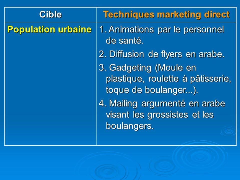 Cible Techniques marketing direct Population urbaine 1. Animations par le personnel de santé. 2. Diffusion de flyers en arabe. 3. Gadgeting (Moule en