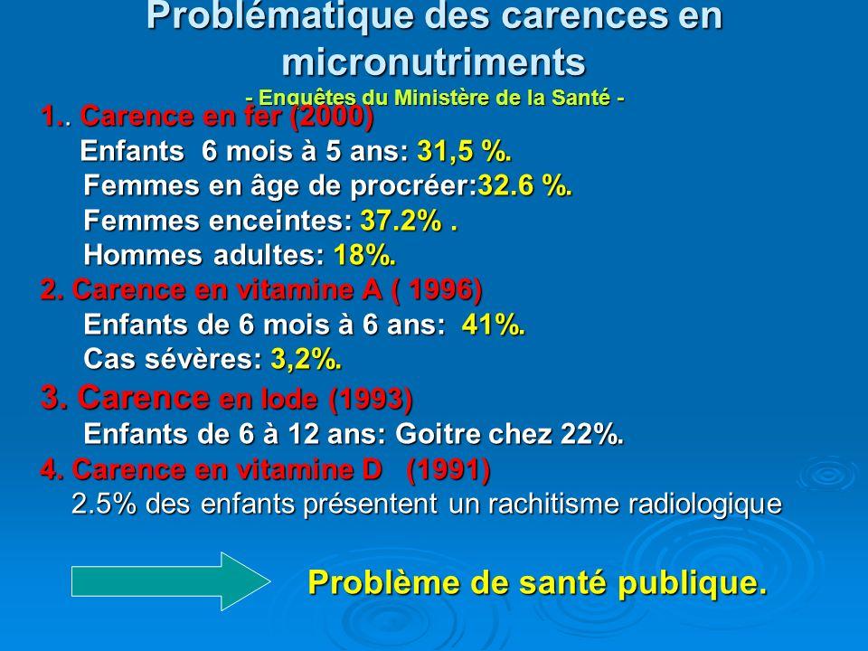 Problématique des carences en micronutriments - Enquêtes du Ministère de la Santé - 1.. Carence en fer (2000) Enfants 6 mois à 5 ans: 31,5 %. Enfants