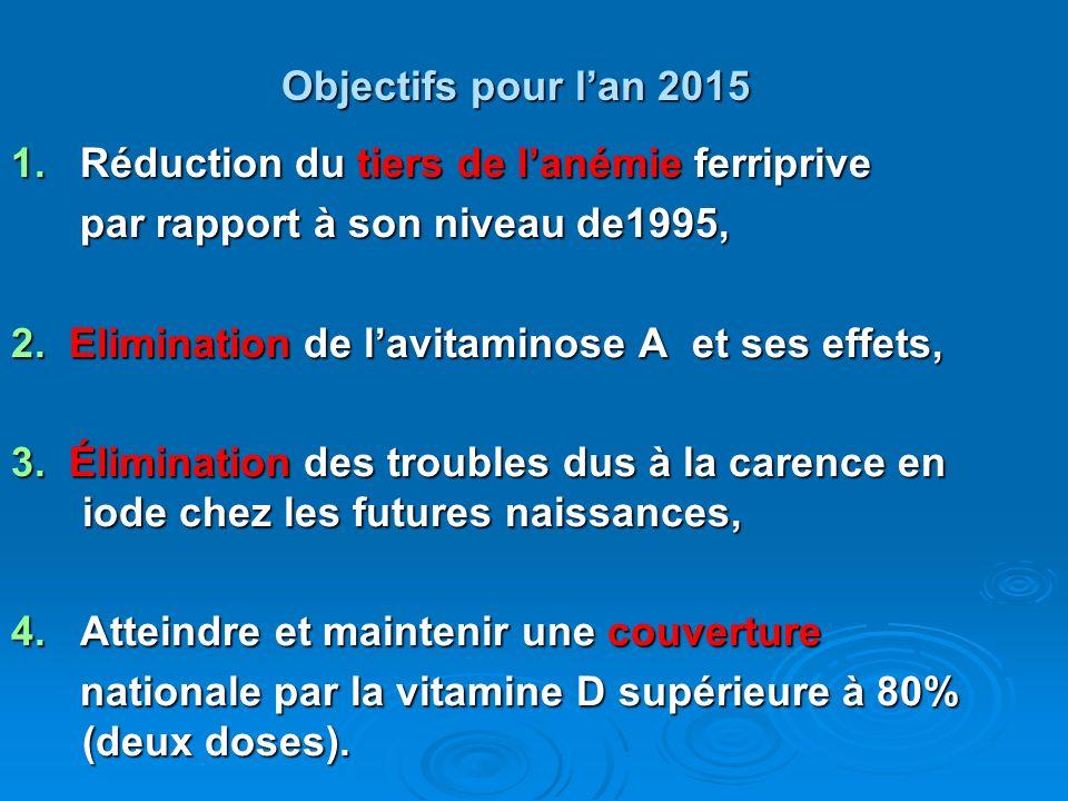 Objectifs pour lan 2015 1. Réduction du tiers de lanémie ferriprive par rapport à son niveau de1995, par rapport à son niveau de1995, 2. Elimination d