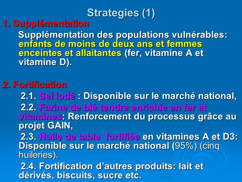 Strategies (1) 1. Supplémentation Supplémentation des populations vulnérables: enfants de moins de deux ans et femmes enceintes et allaitantes (fer, v