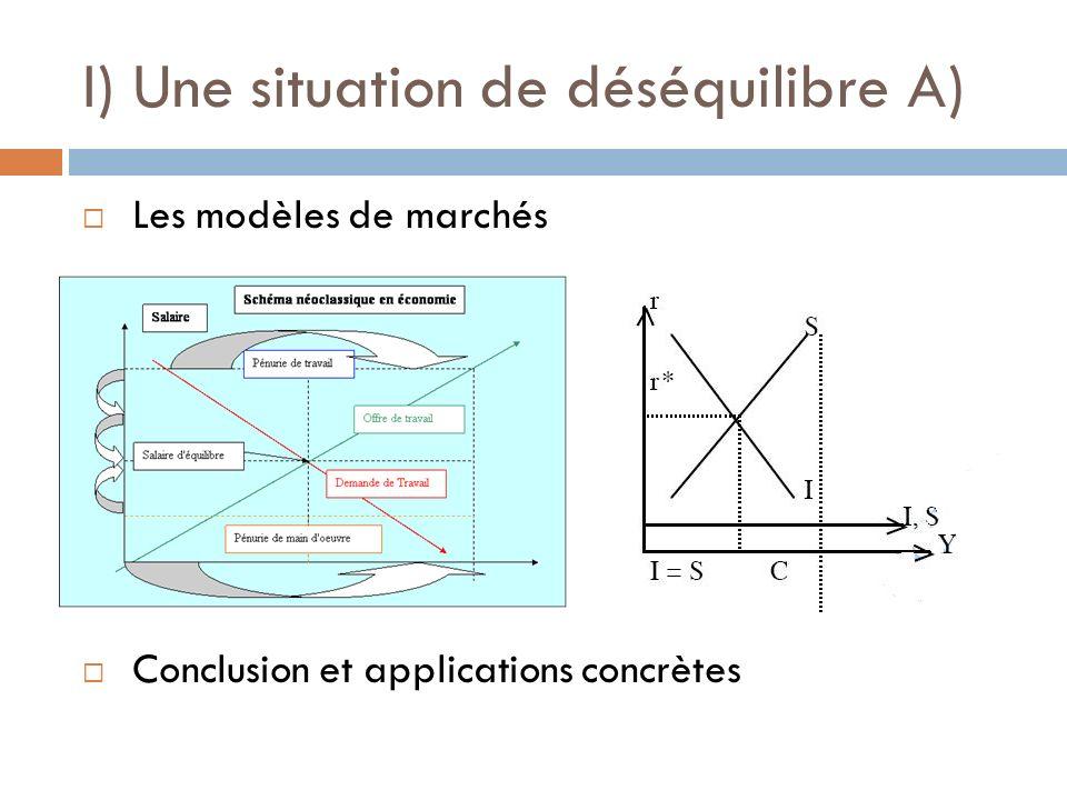 I) Une situation de déséquilibre A) Les modèles de marchés Conclusion et applications concrètes