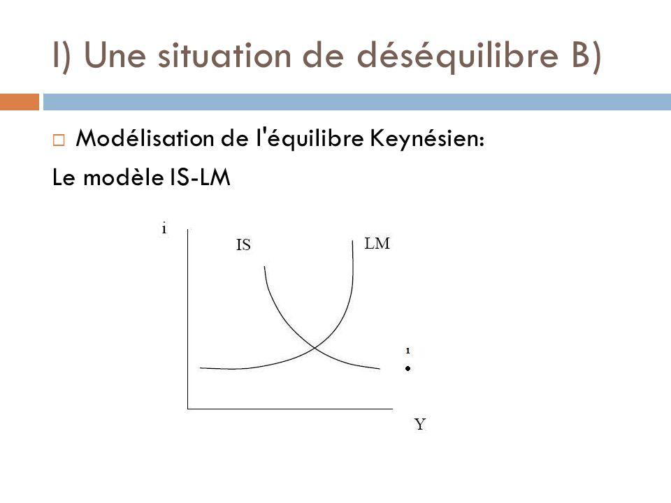 I) Une situation de déséquilibre B) Modélisation de l'équilibre Keynésien: Le modèle IS-LM