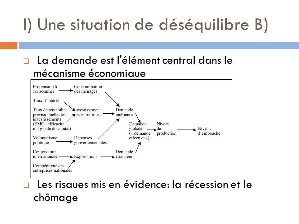 I) Une situation de déséquilibre B) La demande est l'élément central dans le mécanisme économiaue Les risaues mis en évidence: la récession et le chôm