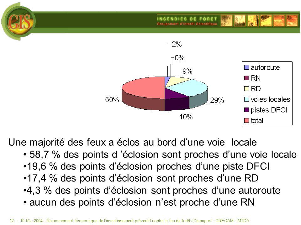 - 10 fév. 2004 -Raisonnement économique de linvestissement préventif contre le feu de forêt / Cemagref - GREQAM - MTDA12 Une majorité des feux a éclos