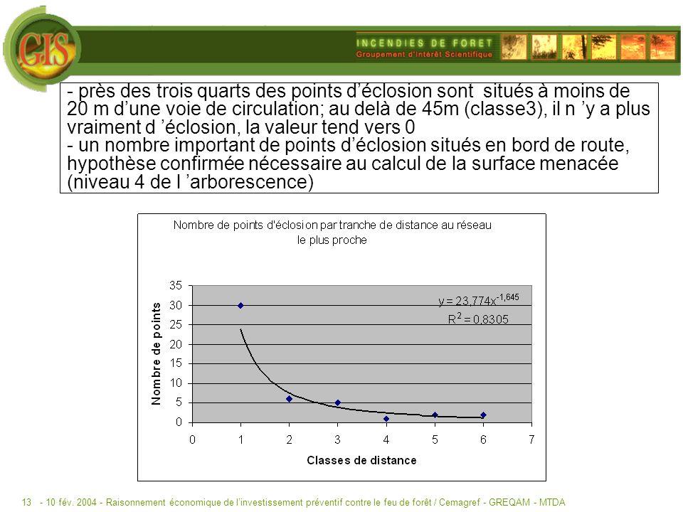 - 10 fév. 2004 -Raisonnement économique de linvestissement préventif contre le feu de forêt / Cemagref - GREQAM - MTDA13 - près des trois quarts des p