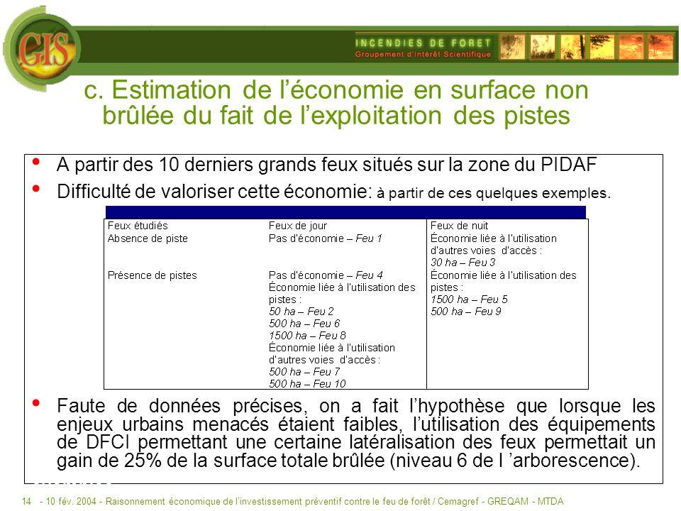 - 10 fév. 2004 -Raisonnement économique de linvestissement préventif contre le feu de forêt / Cemagref - GREQAM - MTDA14 c. Estimation de léconomie en