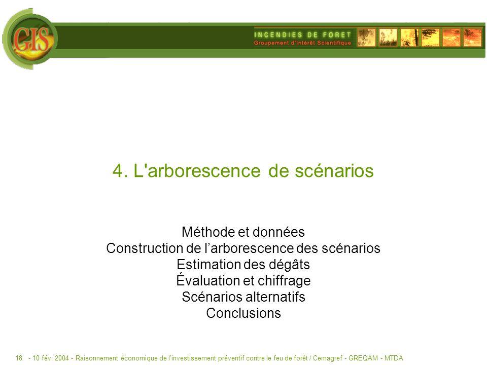 - 10 fév. 2004 -Raisonnement économique de linvestissement préventif contre le feu de forêt / Cemagref - GREQAM - MTDA18 4. L'arborescence de scénario