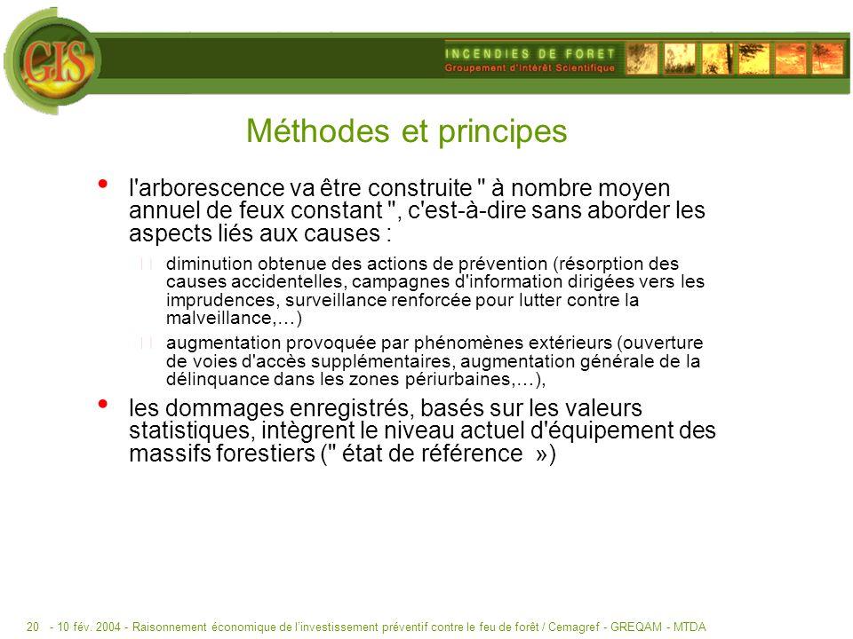 - 10 fév. 2004 -Raisonnement économique de linvestissement préventif contre le feu de forêt / Cemagref - GREQAM - MTDA20 Méthodes et principes l'arbor