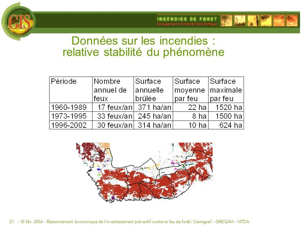 - 10 fév. 2004 -Raisonnement économique de linvestissement préventif contre le feu de forêt / Cemagref - GREQAM - MTDA21 Données sur les incendies : r