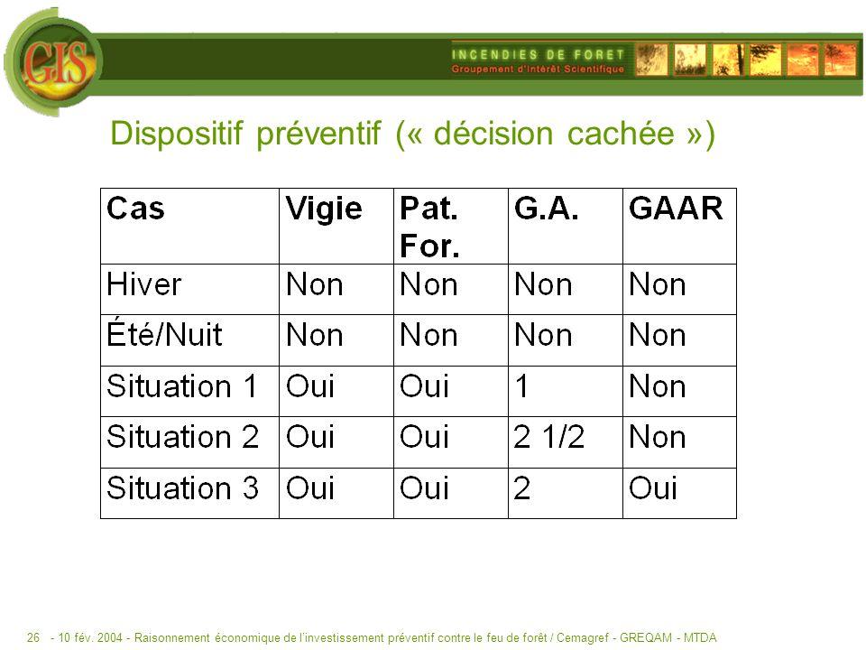 - 10 fév. 2004 -Raisonnement économique de linvestissement préventif contre le feu de forêt / Cemagref - GREQAM - MTDA26 Dispositif préventif (« décis